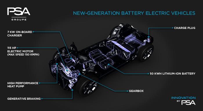 PSA Csoport elektromos autó stratégia