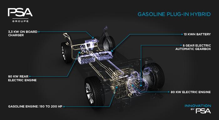 PSA Csoport hibrid autó koncepció