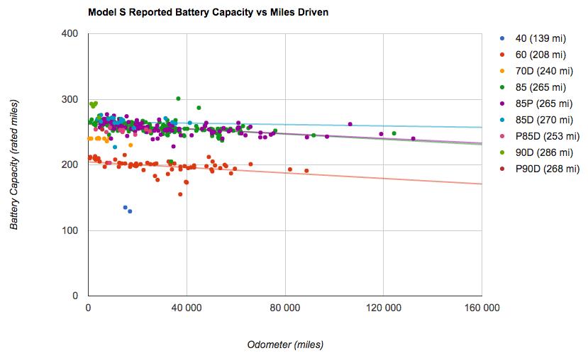 Tesla Model S felmérés eredménye