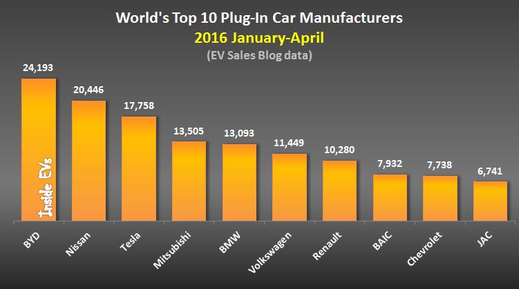 Legnépszerűbb villanyautó márkák 2016 első négy hónapjában