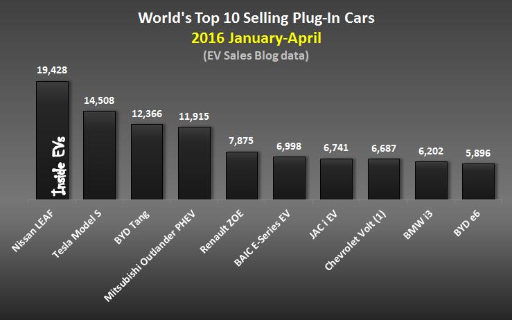 Legnépszerűbb villanyautók 2016 első négy hónapjában