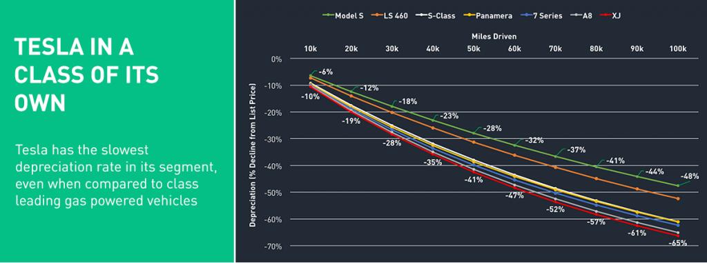 A Tesla Model S értékvesztése összehasonlítva a vetélytársakkal (forrás: Autolist)