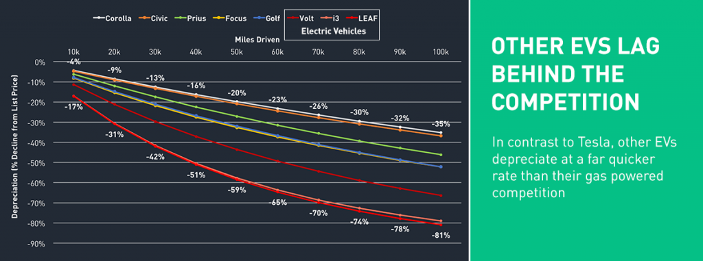 Kompakt villanyautók értékvesztése a hagyományos vetélytársakkal összehasonlítva (forrás: Autolist)