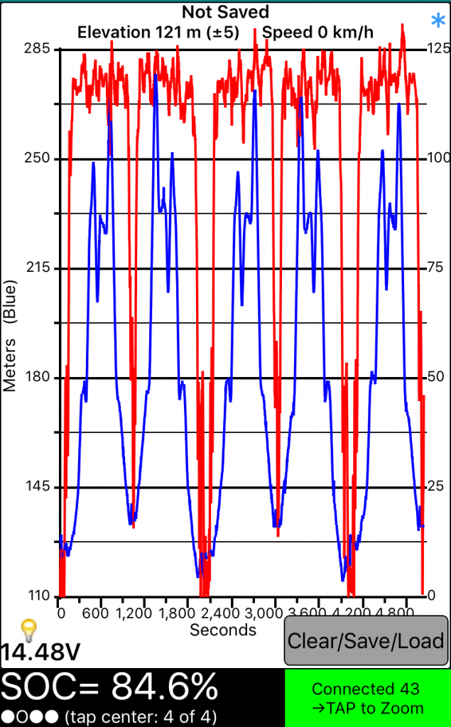 A 24 kWh-ás LEAF sebesség és tengerszint feletti magasság grafikonja az első 3 etapon