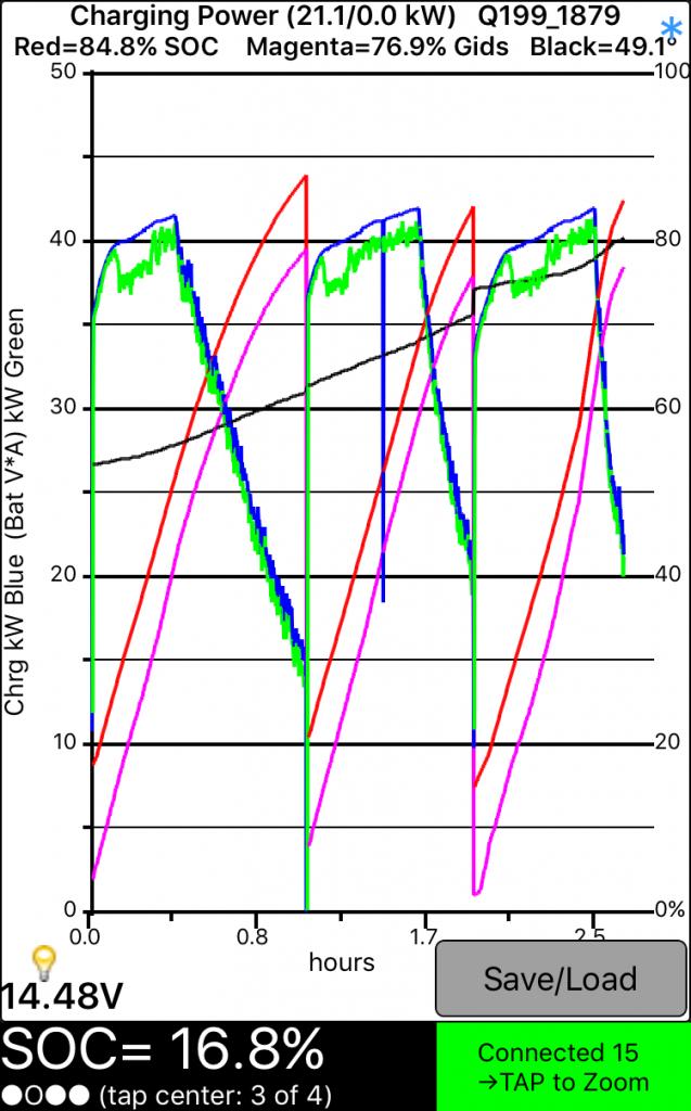 24 kWh-ás LEAF töltési grafikonja