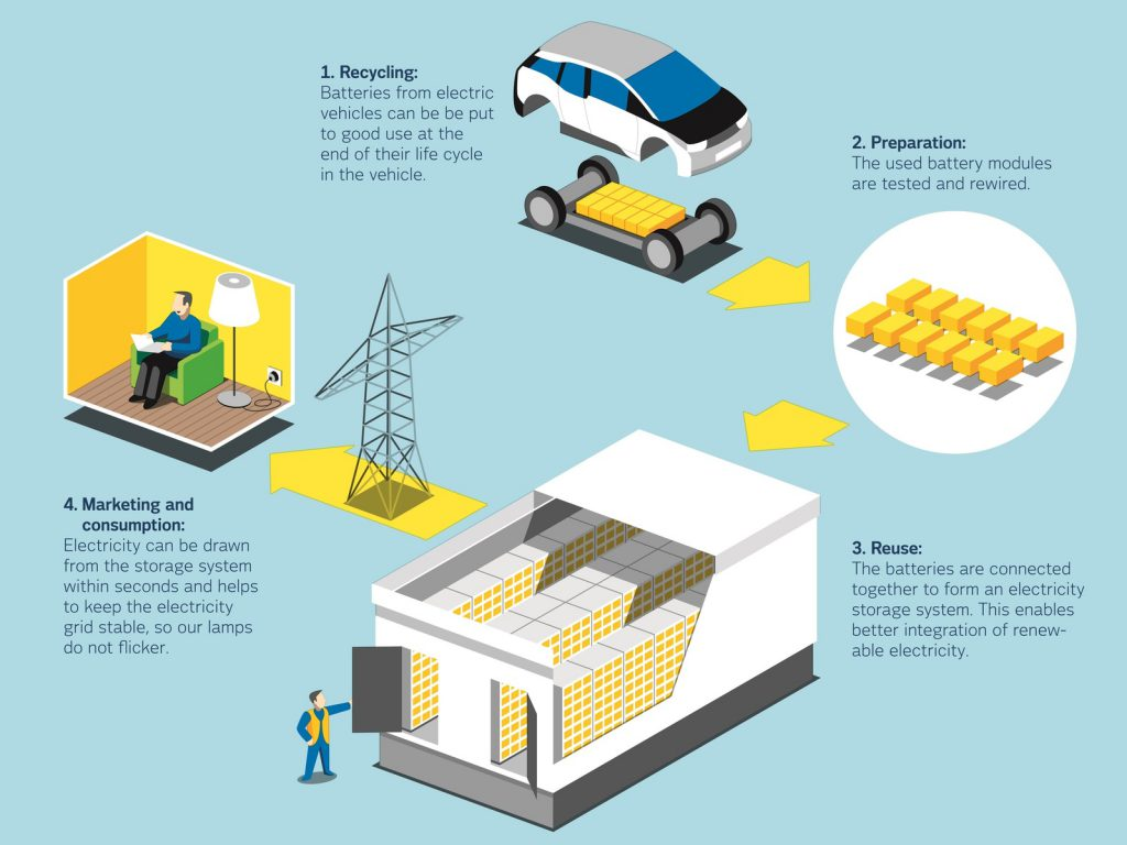 Használt villanyautó akkumulátorok második élete (forrás: Battery 2nd Life)