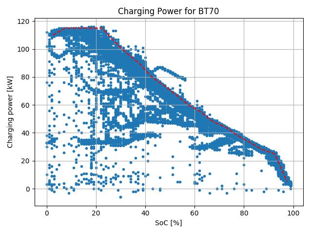 Tesla_BT70