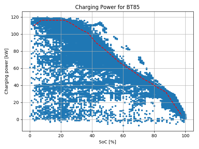 Tesla_BT85