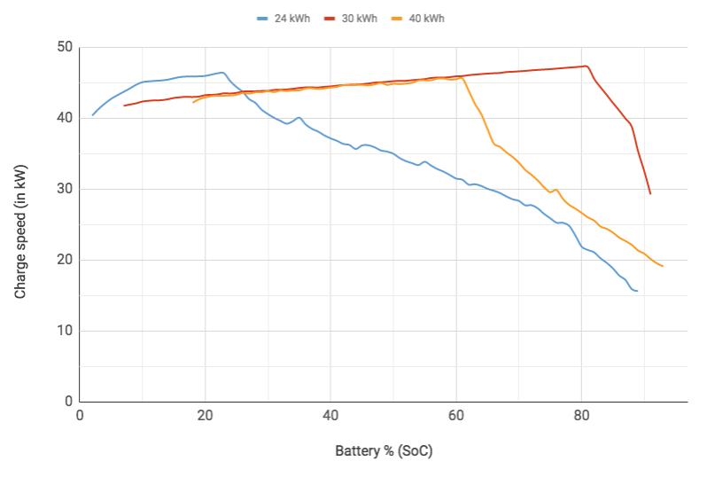 Nissan_Leaf_charging