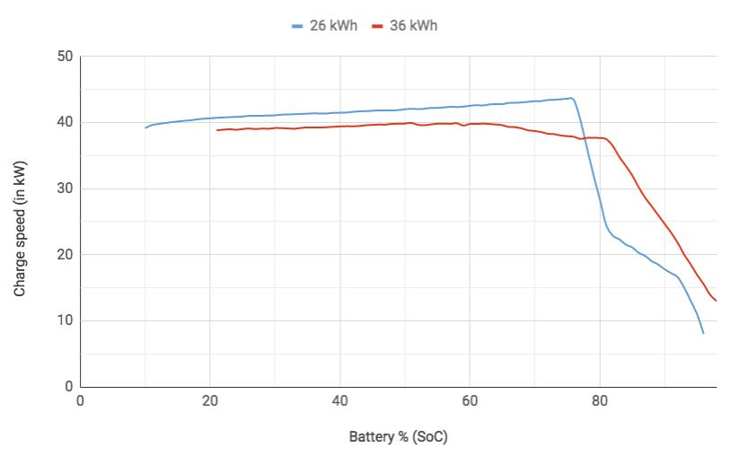 Volkswagen_e-Golf_charging