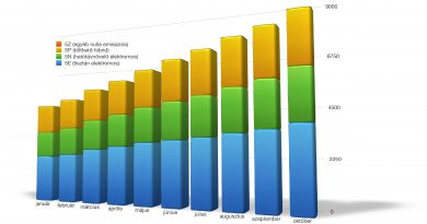 Csúcson a zöld rendszámok kiadása