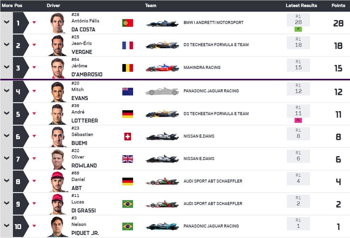 Formula-e_1st_race_result_2_fiaformulae.com