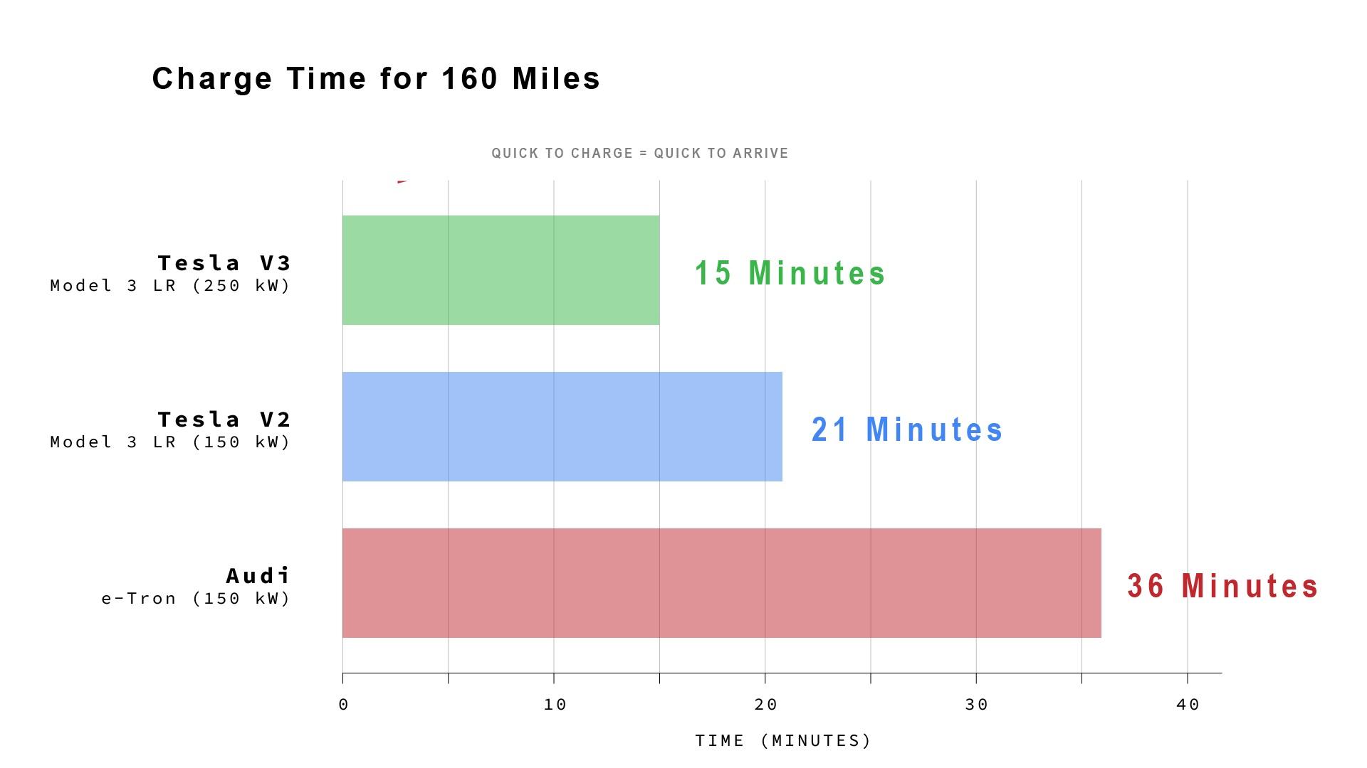 A Cleantechnica számításai szerint kétszer gyorsabb a Model 3 töltése mint az Audié.