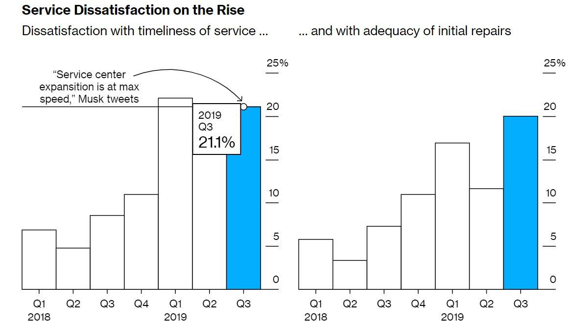 Hény Tesla tulajdonos elégedetlen a szervízekben tapasztalható várakozással (balra) és az első javítási próbálkozás sikerességével (jobbra). Forrás: Bloomberg