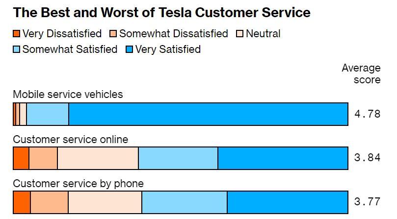 A Tesla ügyfélszolgálatának sztárja a mobil-szervíz. Az online és telefonos segítség erős közepes. Forrás: Bloomberg