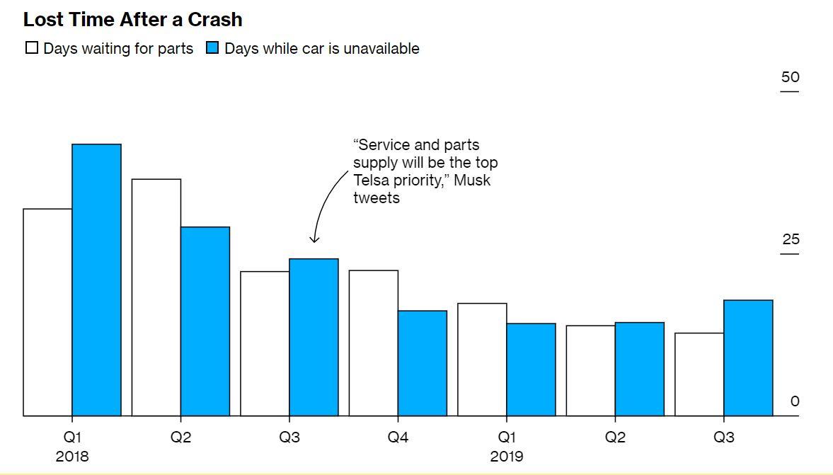 Hány napra esikki a balesetes autó? Forrás: Bloomberg