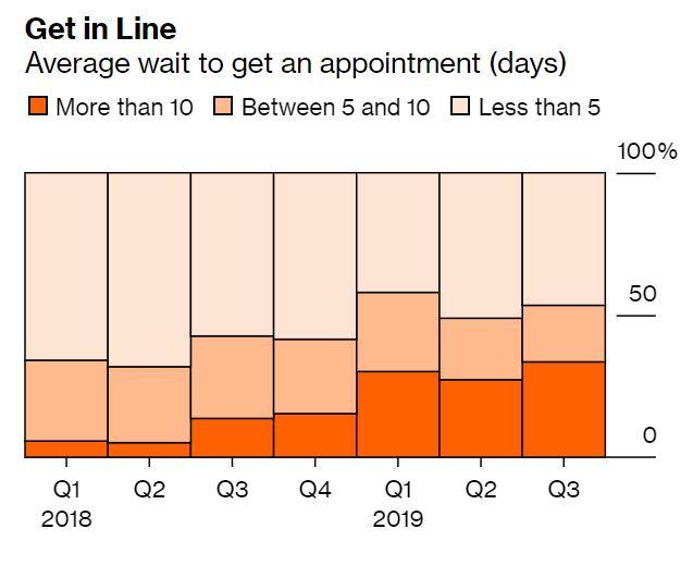 Hány napot kell várni, hogy időpontot kapjunk a szervízben? Forrás: Bloomberg