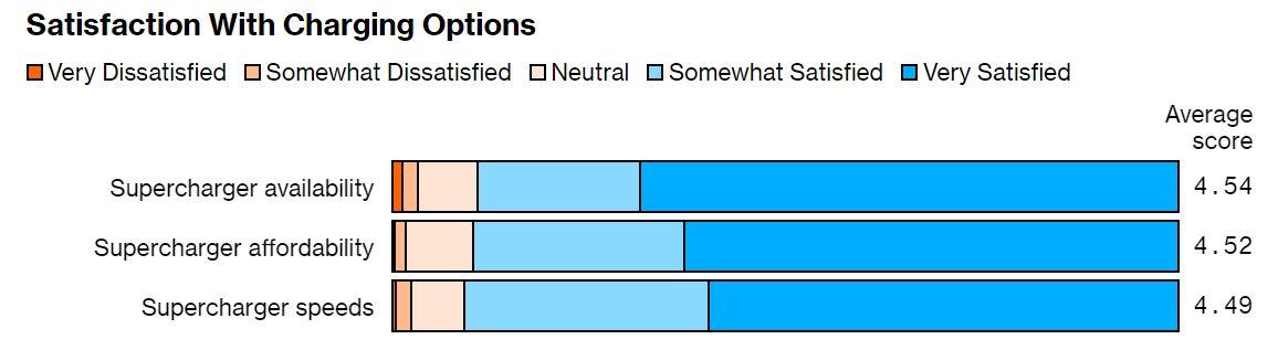 Mennyire elégedett a töltési lehetőségekkel? Forrás: Bloomberg