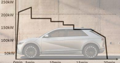 Így tölt a Hyundai Ioniq 5
